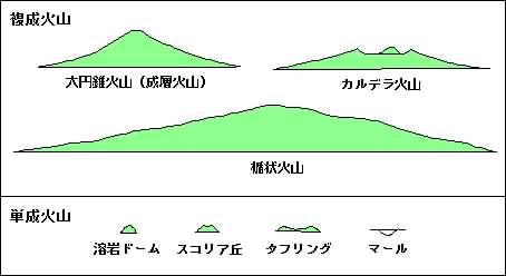 火山を楽しむための基礎知識